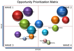 Sample Opportunity Prioritization Matrix