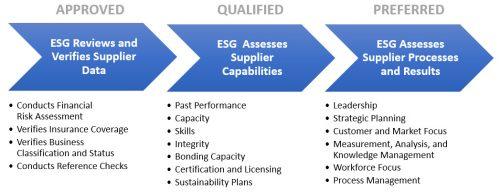 ESG's Supplier Qualification Spectrum